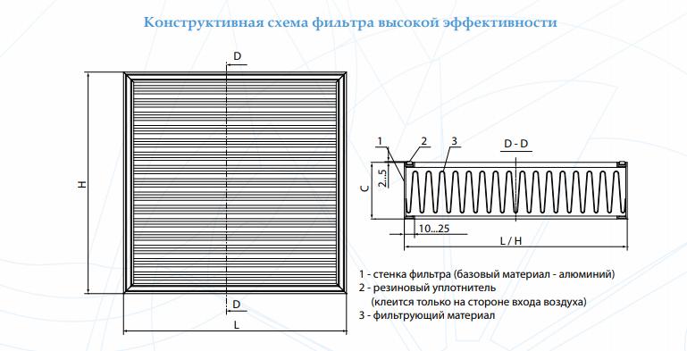 Схема фильтра НЕРА