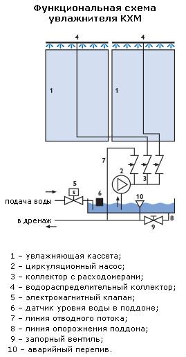 Функциональная схема увлажнителей КХМ