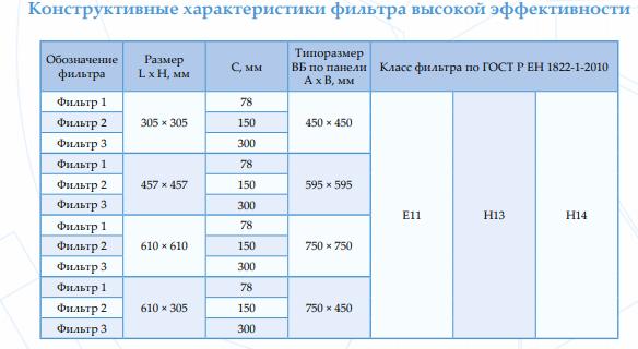 Конструктивные характеристики фильтров НЕРА